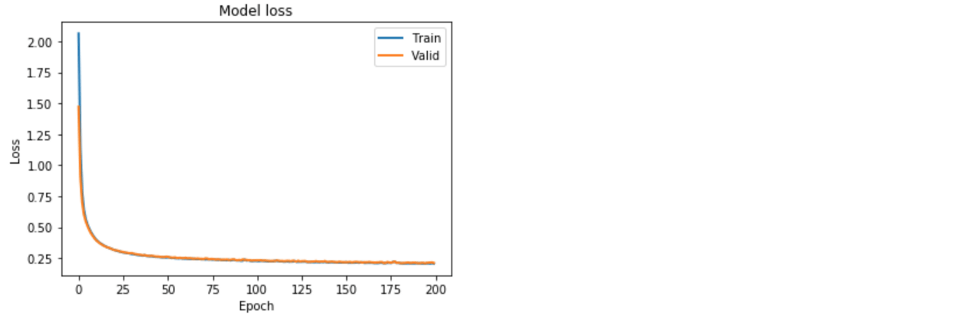 Extreme Rare Event Classification Using Autoencoders In Keras-6 5