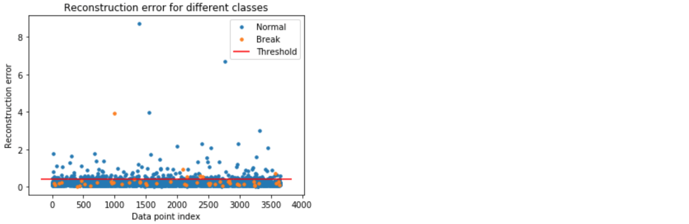 Extreme Rare Event Classification Using Autoencoders In Keras-6 3