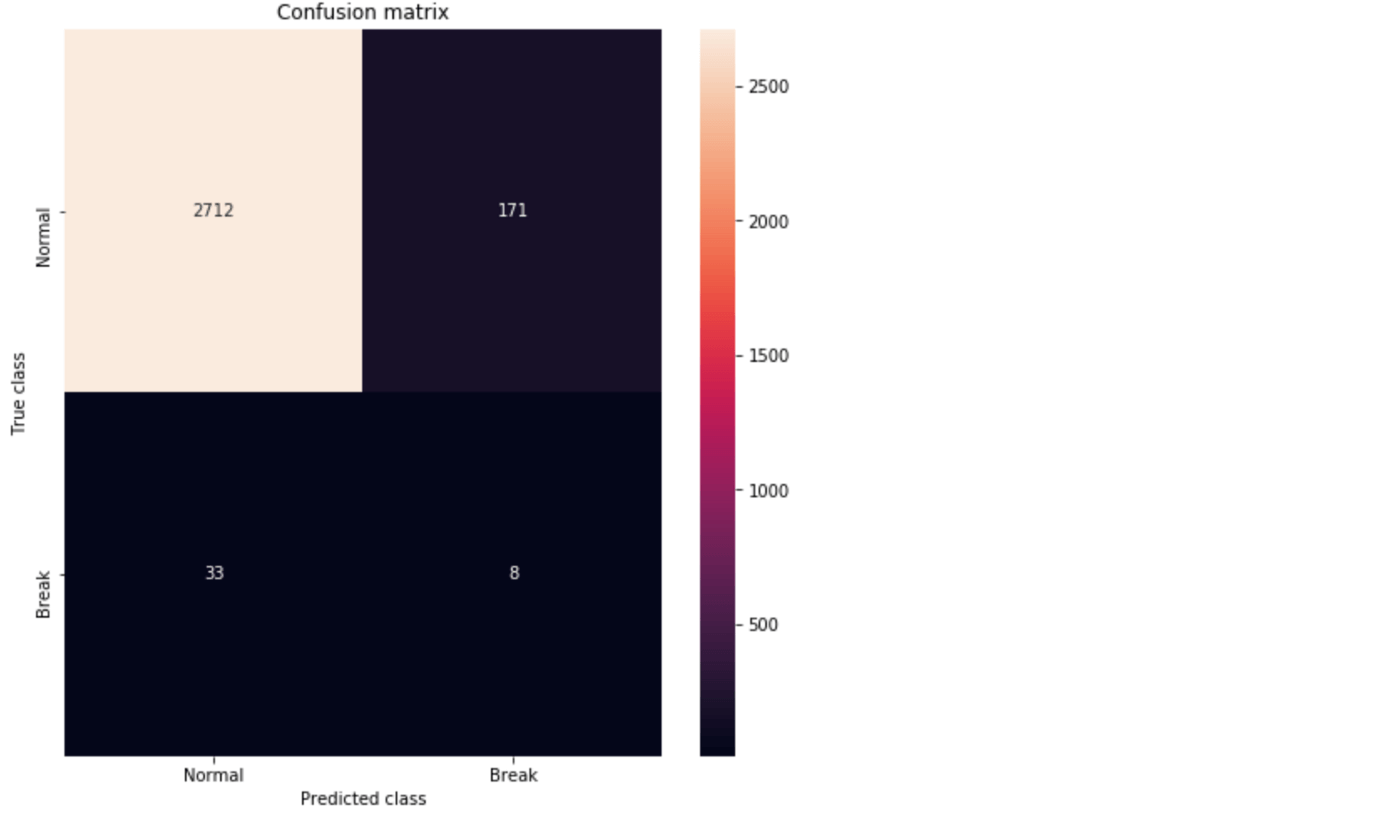 Extreme Rare Event Classification Using Autoencoders In Keras-6 2