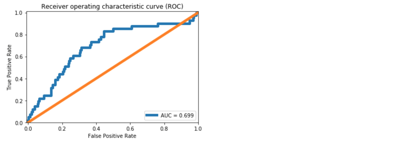 Extreme Rare Event Classification Using Autoencoders In Keras-6 1